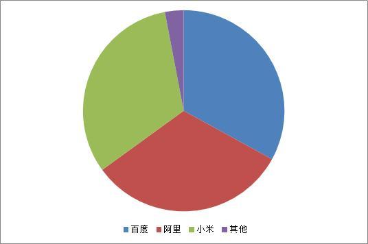中国智能音箱TOP10排名公布 用户体验全新升级的小度独占鳌头