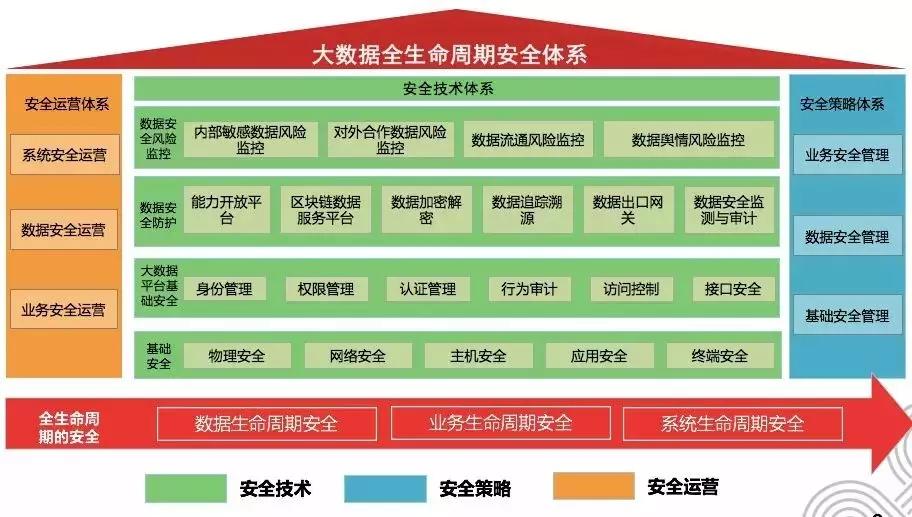 """""""网信创新工作50例""""揭晓 联通大数据安全体系入选"""