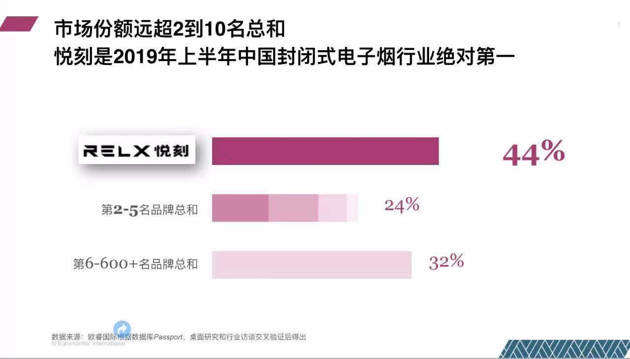 RELX悦刻占据中国电子烟市场44%份额 超过2