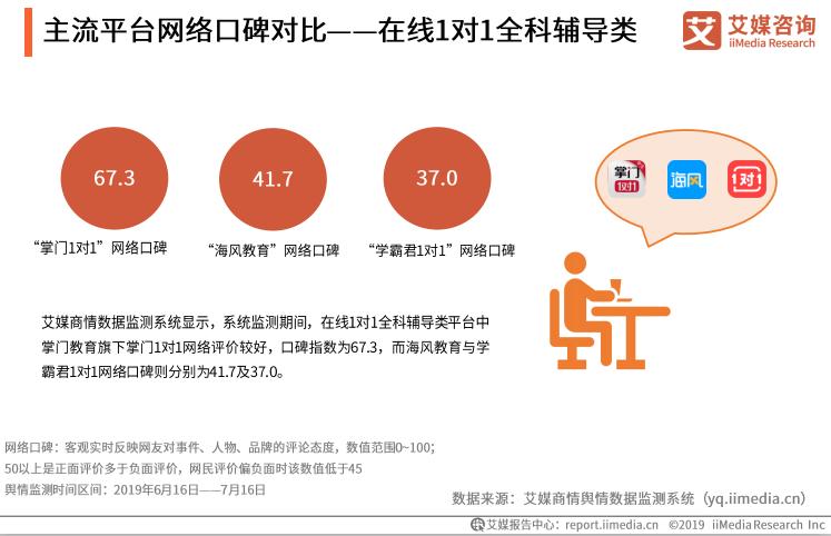 艾媒发布最新K12在线教育报告 超6成用户首选掌门一对一