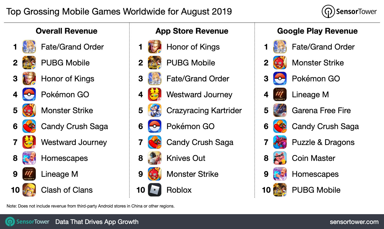 top-grossing-mobile-games-worldwide-august-2019.jpg