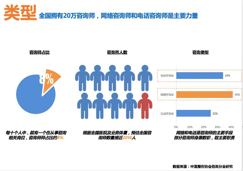 美呗联合中国整形美容协会、东米美学发布《中国医疗美容咨询白皮书》