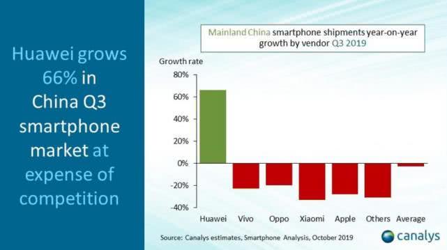 中国智能手机三季度出货量9780万部 华为独占42%