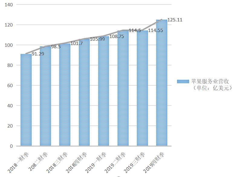 苹果服务业务2年间增收34亿美元 涨幅达到37%