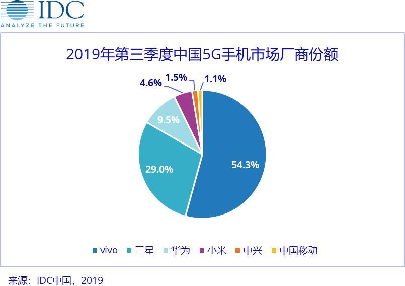 IDC:中国Q3 5G手机出货量约48.5万部 vivo以54%市场份额排名第一