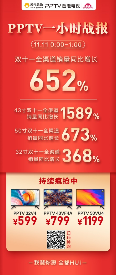 PPTV兼顾客厅、卧室,双十一总销量上涨652%