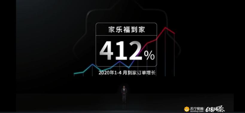苏宁顾伟:疫情期间家乐福到家业务同比增长412%