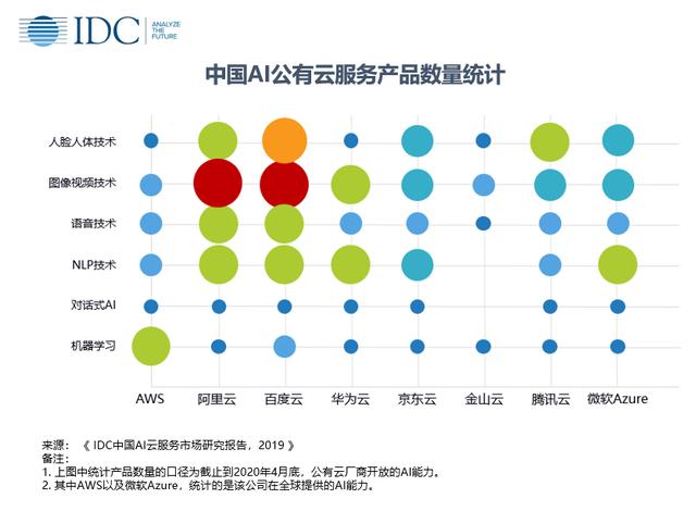 IDC中國AI云服務市場報告:百度智能云排名第一