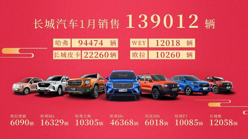 长城汽车1月销量近14万辆   同比大增73%