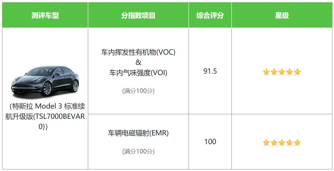 """特斯拉Model 3入选中国汽研""""健康指数年度推荐车型"""""""