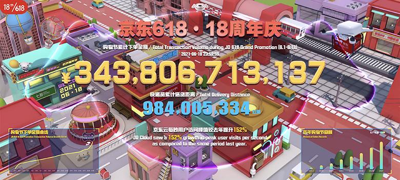京东618累计下单金额3438亿元再创新纪录