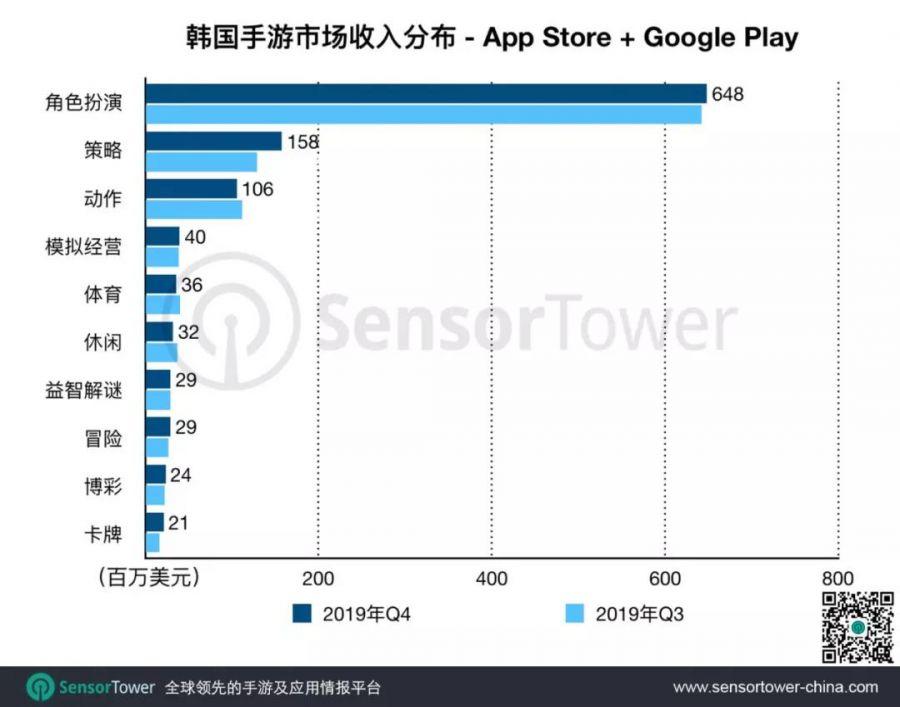 中国移动游戏辅助对韩国市场造成有力冲击