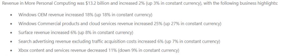 微软20财年Q2财报:XGP订阅稳步上涨