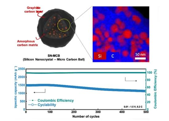 科学家研发电池材料:5分钟可将电池电量充至80%