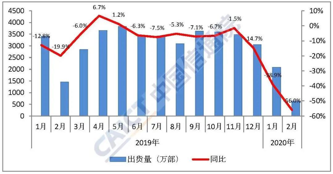 2020前两个月国内手机出货量2719.7万部 同比下降44%