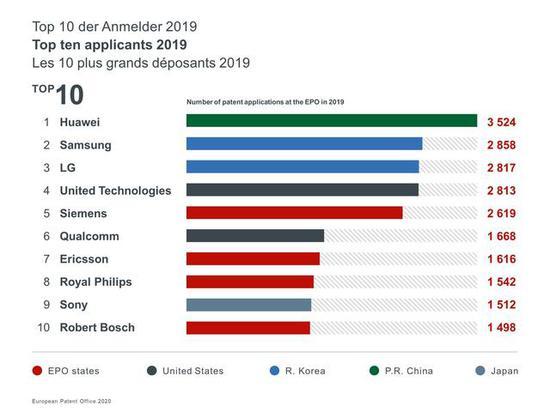 华为2019年欧洲专利申请量排名第一