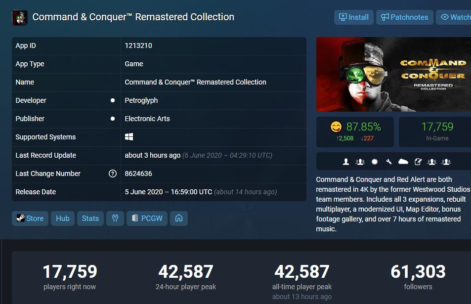 《命令与征服 重制版》玩家峰值达到4万人