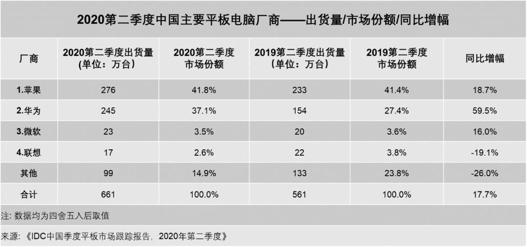 """IDC:""""新常态""""下 中国平板电脑市场快速复苏"""