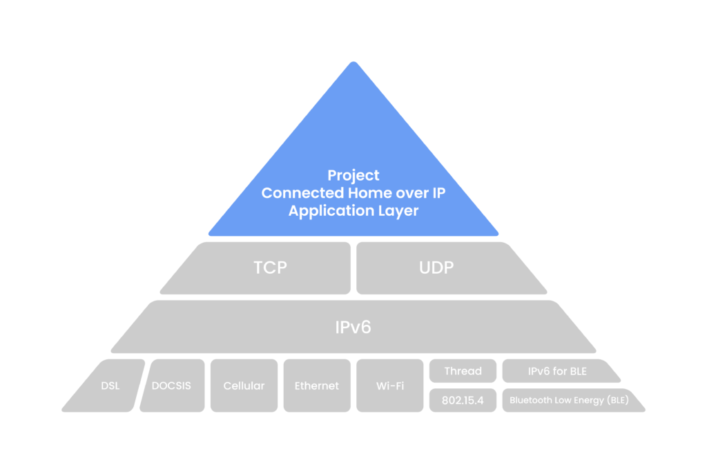 PCHIP_Pyramid_Stack_HIGH_o-1024x683.png