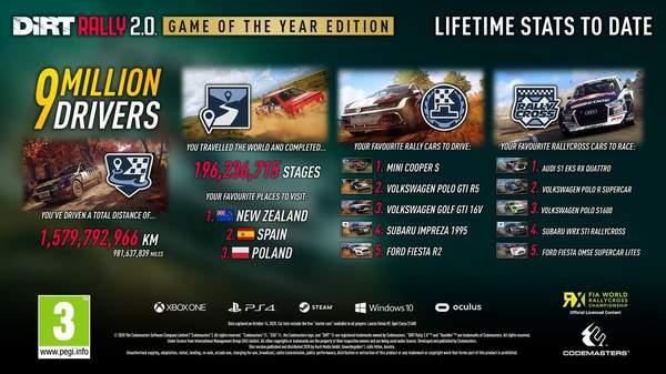 《尘埃拉力赛2.0》玩家超900万 官方公布多项数据