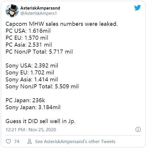 《怪物猎人:世界》除日本地区外PC销量均超过PS4