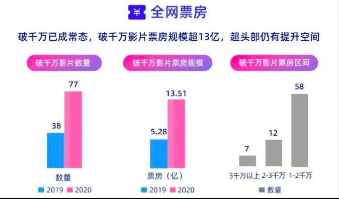 副本优酷发布2020网络电影数据报告:票房千万成常态,新营销方法论成型307.png